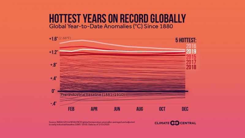 2019 Global temperatures