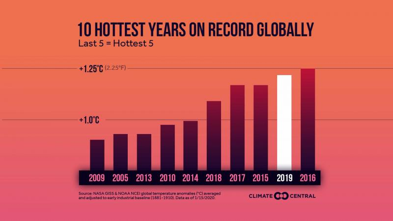 Graph: 10 years global temperature